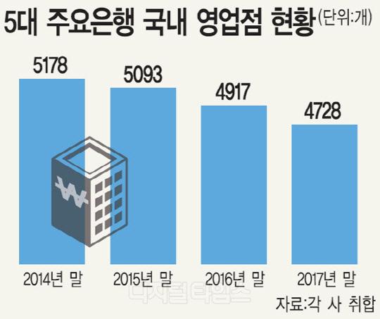 은행점포 3년새 450개 급감… '무인점포'가 채운다